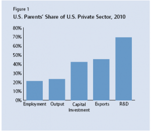 U.S. Parent's Share of U.S. Private Sector_2010
